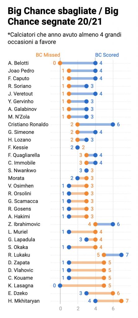Big chance sbagliate, Serie A 2020-2021
